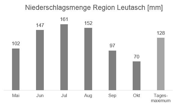 Regionale Wetterinformation – Niederschlag Region Leutasch in mm – Datenquelle ZAMG