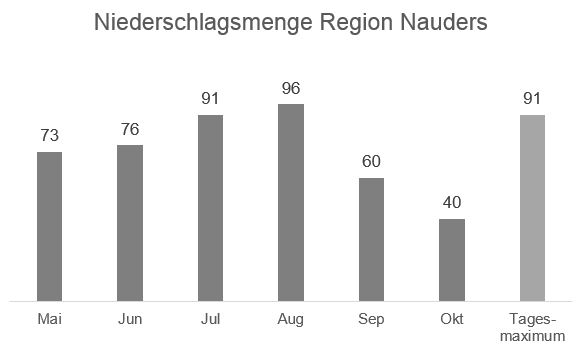 Regionale Wetterinformation - Niederschlag Region Nauders in mm