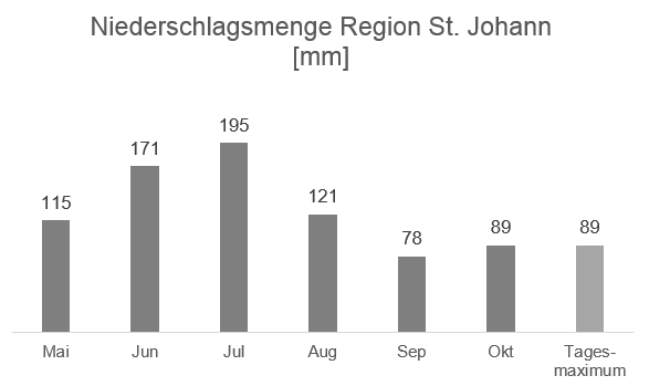 Regionale Wetterinformation - Niederschlag Region St. Johann in mm - Datenquelle ZAMG