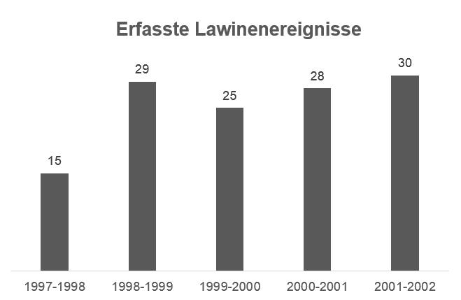 Erfasste Lawinenereignisse - Jahresreihe 1997-1998 bis 2001-2002