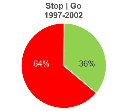 Munter 64% Stop - 36% Go