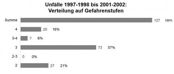 Munter: Unfälle / Gefahrenstufe 1997-1998 bis 2001-2002