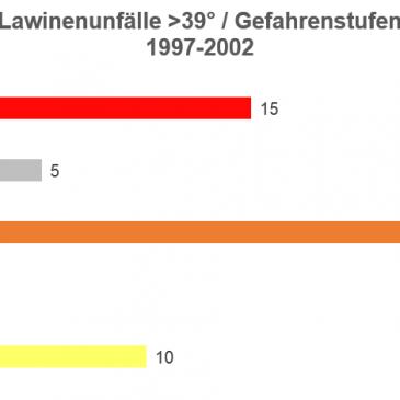 Erkenntnisse zu Werner Munter aus der Sicht der Alpinpolizei