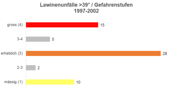 Munter: Unfälle >39° / Gefahrenstufe 1997-1998 bis 2001-2002