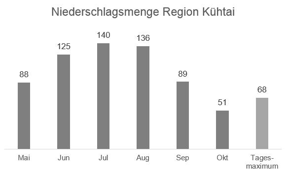 Regionale Wetterinformation Auerklamm – Niederschlag Region Kühtai in mm