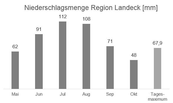 Regionale Wetterinformation – Niederschlag Region Landeck in mm – Datenquelle ZAMG