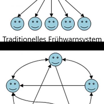 Social Web im Risikomanagement