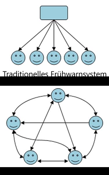 Traditionelles Frühwarnsystem -- srcset=