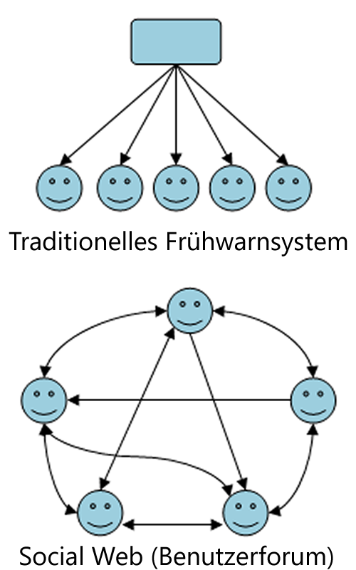 Traditionelles Frühwarnsystem --> Social Web (Benutzerforum)