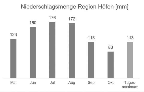 Regionale Wetterinformation - Niederschlag Region Höfen in mm