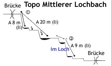 Topo mittlerer Lochbach