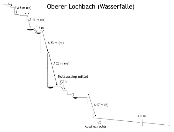 Topo oberer Lochbach