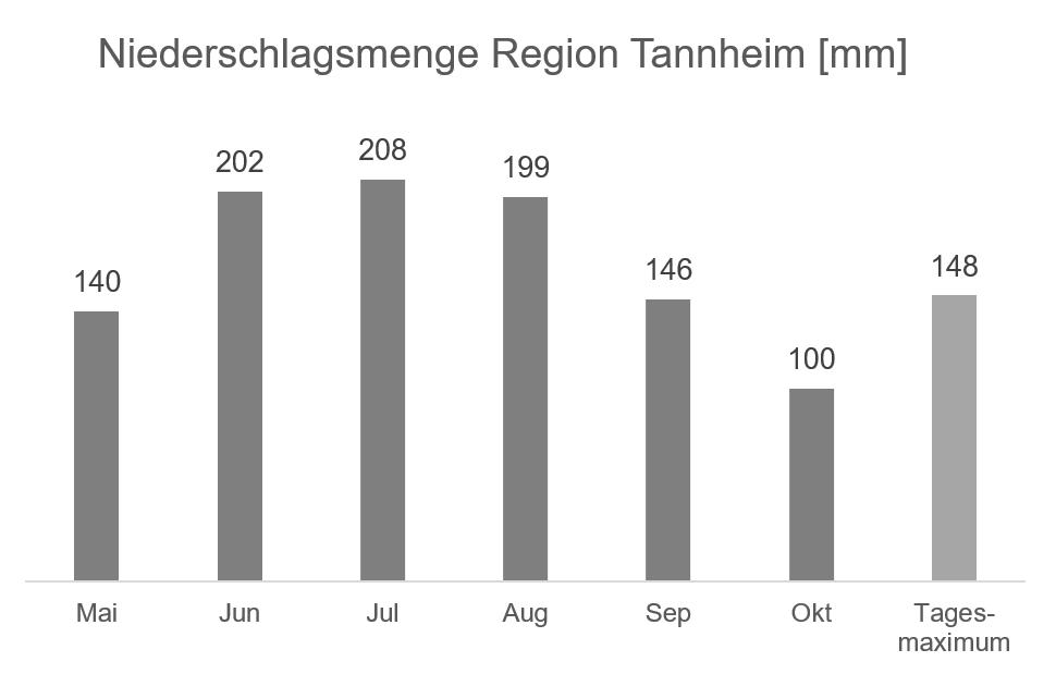 Regionale Wetterinformation - Niederschlag Region Tannheim in mm