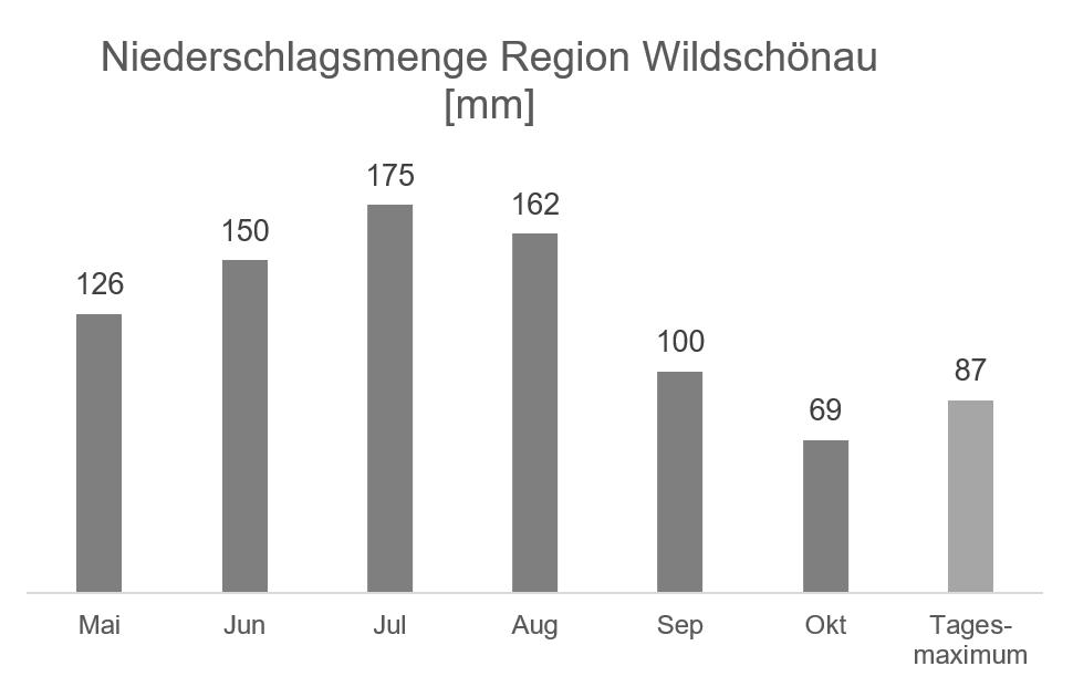Regionale Wetterinformation – Niederschlag Region Wildschönau in mm – Datenquelle ZAMG