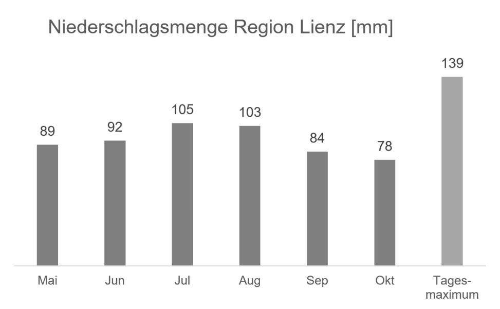 Regionale Wetterinformation - Niederschlag Region Lienz in mm - Datenquelle ZAMG